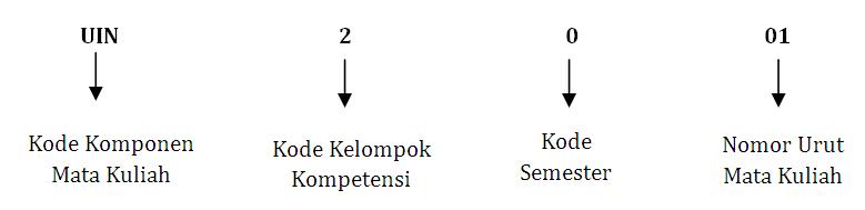 kodematakuliah