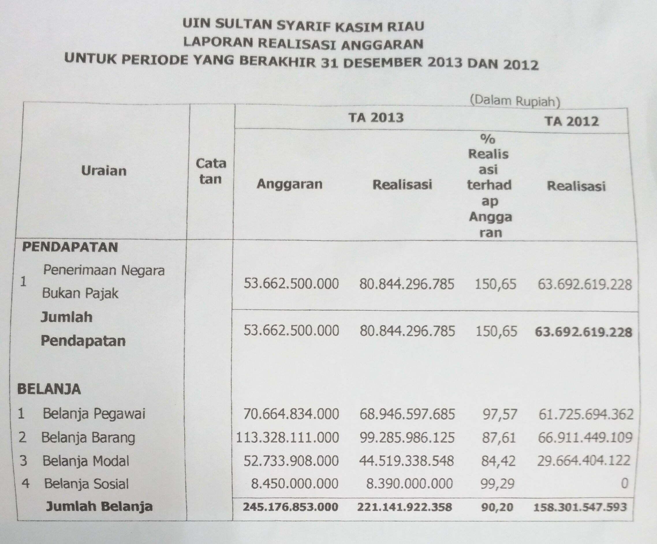 Contoh Laporan Anggaran Dan Realisasi Perusahaan