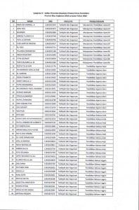 Pengumuman Kelulusan Beasiswa Dinas Pendidikan Prov. Riau_005