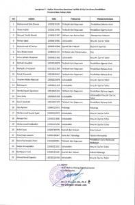 Pengumuman Kelulusan Beasiswa Dinas Pendidikan Prov. Riau_016